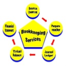 Bookkeeping Services (Hong Kong)
